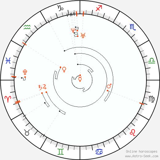 Retrograde Astro Calendar 1822, Graphic Annual Planetary Motion