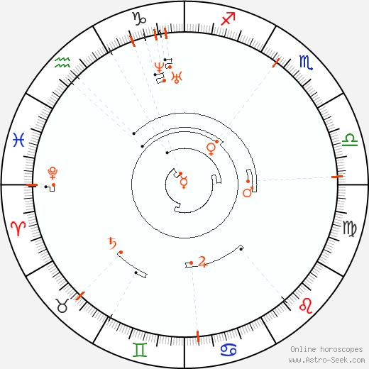 Ретроградные планеты 1824, Астро календарь
