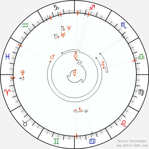 Retrograde Astro Calendar 1827, Graphic Annual Planetary Motion