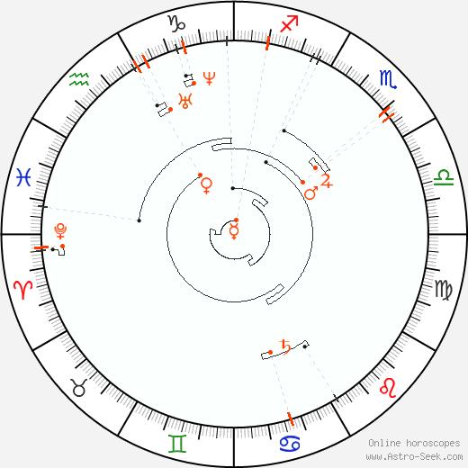 Retrograde Astro Calendar 1828, Graphic Annual Planetary Motion