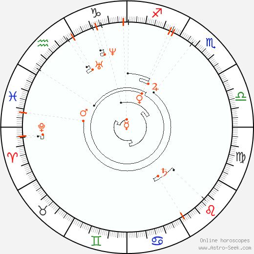 Ретроградные планеты 1829, Астро календарь