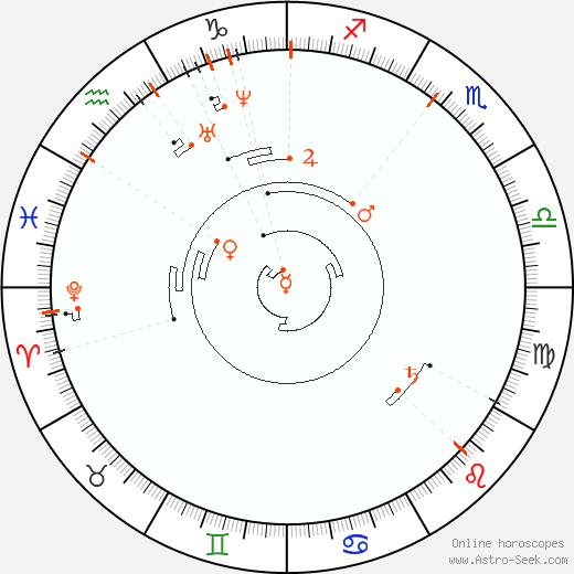 Retrograde Astro Calendar 1830, Graphic Annual Planetary Motion