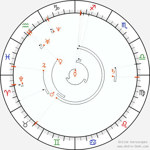 Ретроградные планеты 1833, Астро календарь