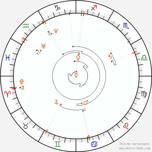 Ретроградные планеты 1835, Астро календарь