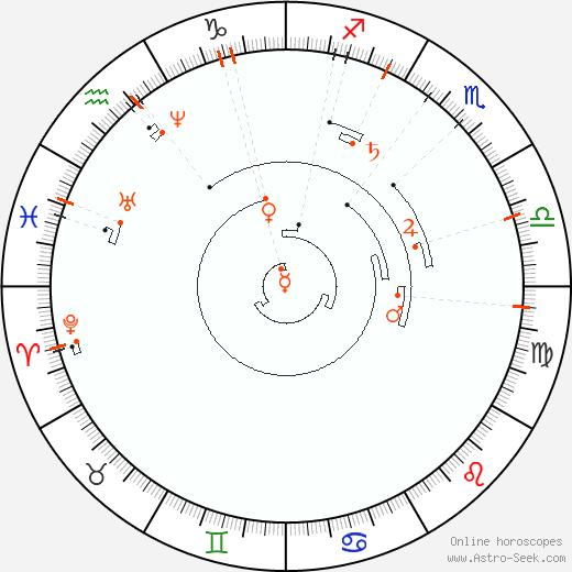 Retrograde Astro Calendar 1839, Graphic Annual Planetary Motion