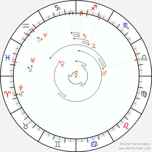 Ретроградные планеты 1841, Астро календарь