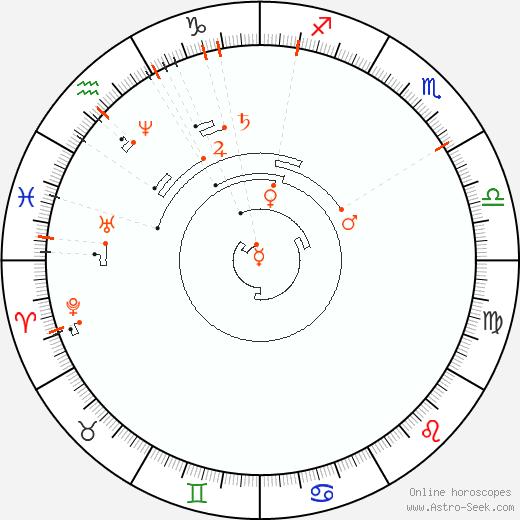 Ретроградные планеты 1843, Астро календарь