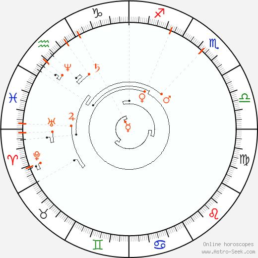 Ретроградные планеты 1845, Астро календарь