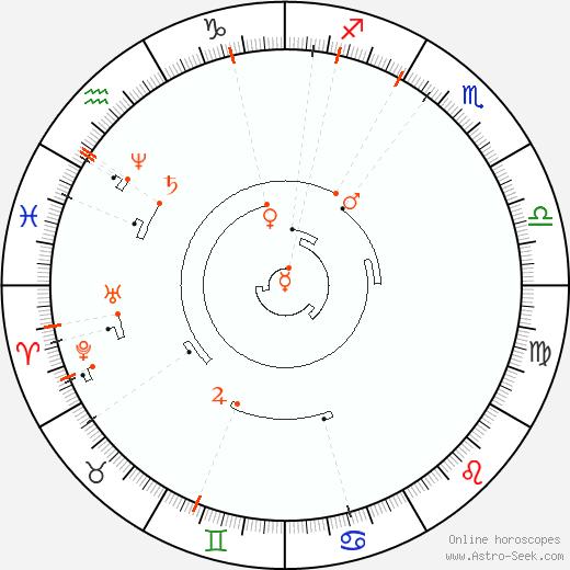Retrograde Astro Calendar 1847, Graphic Annual Planetary Motion