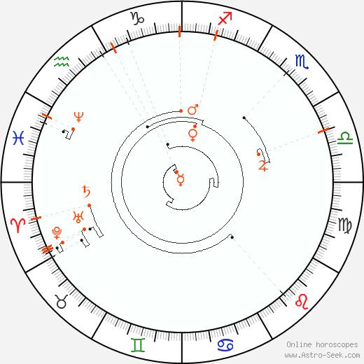 Retrograde Astro Calendar 1851, Graphic Annual Planetary Motion