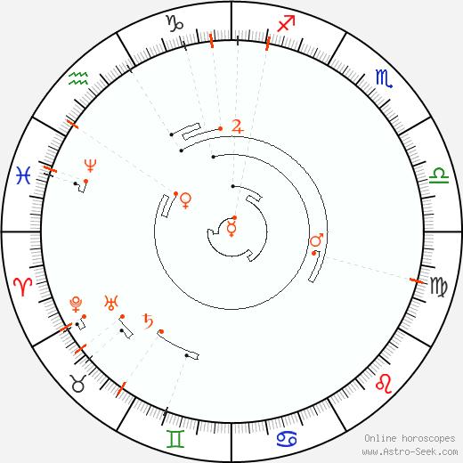 Retrograde Astro Calendar 1854, Graphic Annual Planetary Motion