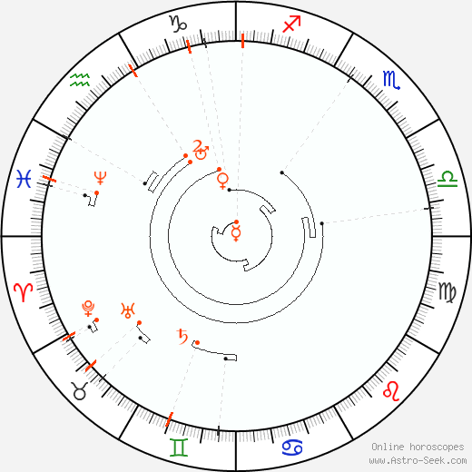 Retrograde Astro Calendar 1855, Graphic Annual Planetary Motion