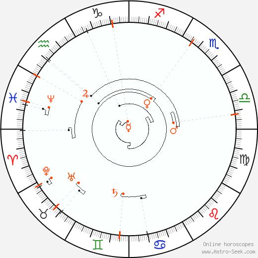 Ретроградные планеты 1856, Астро календарь