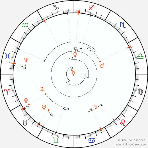 Retrograde Astro Calendar 1858, Graphic Annual Planetary Motion