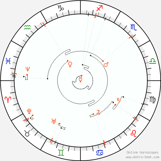 Retrograde Astro Calendar 1860, Graphic Annual Planetary Motion