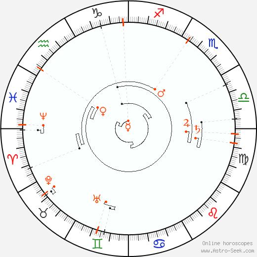 Retrograde Astro Calendar 1862, Graphic Annual Planetary Motion
