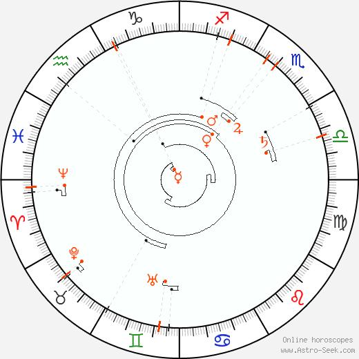 Ретроградные планеты 1864, Астро календарь