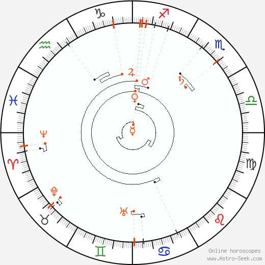 Retrograde Astro Calendar 1866, Graphic Annual Planetary Motion