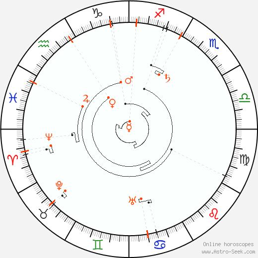Retrograde Astro Calendar 1868, Graphic Annual Planetary Motion