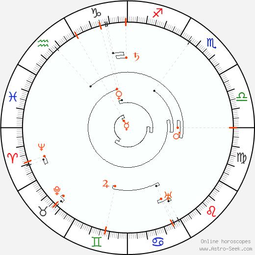 Retrograde Astro Calendar 1871, Graphic Annual Planetary Motion