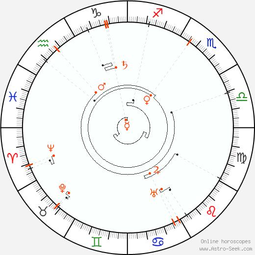Retrograde Astro Calendar 1872, Graphic Annual Planetary Motion