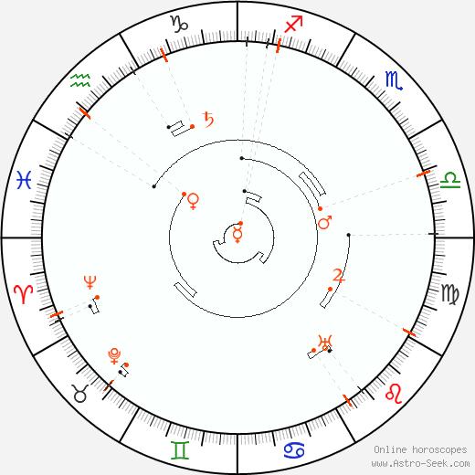 Retrograde Astro Calendar 1873, Graphic Annual Planetary Motion
