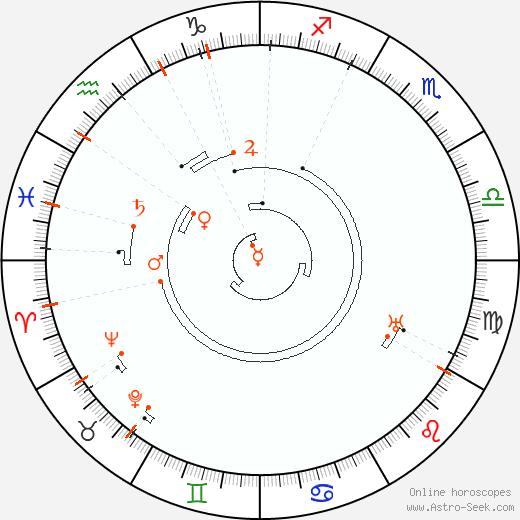 Ретроградные планеты 1878, Астро календарь