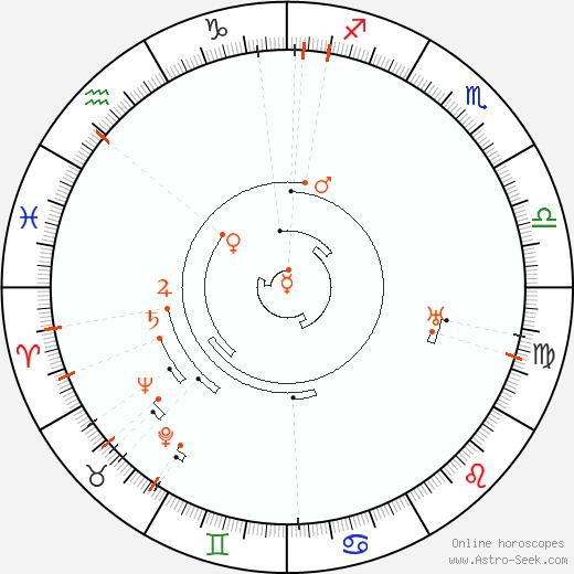 Ретроградные планеты 1881, Астро календарь
