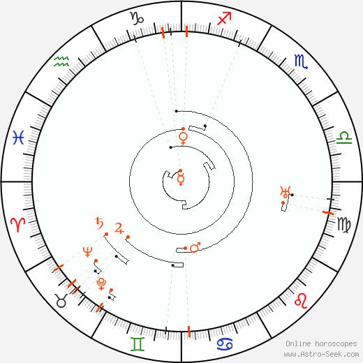 Retrograde Astro Calendar 1882, Graphic Annual Planetary Motion