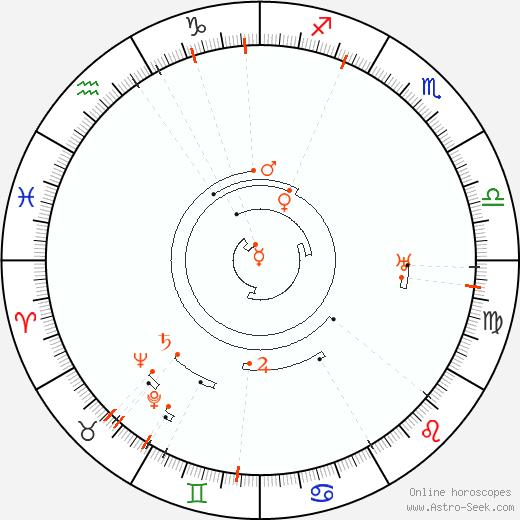 Retrograde Astro Calendar 1883, Graphic Annual Planetary Motion