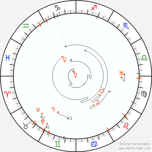Retrograde Astro Calendar 1884, Graphic Annual Planetary Motion