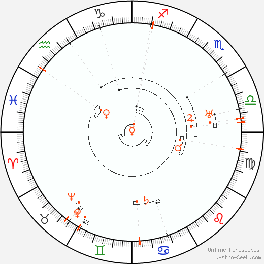 Retrograde Astro Calendar 1886, Graphic Annual Planetary Motion