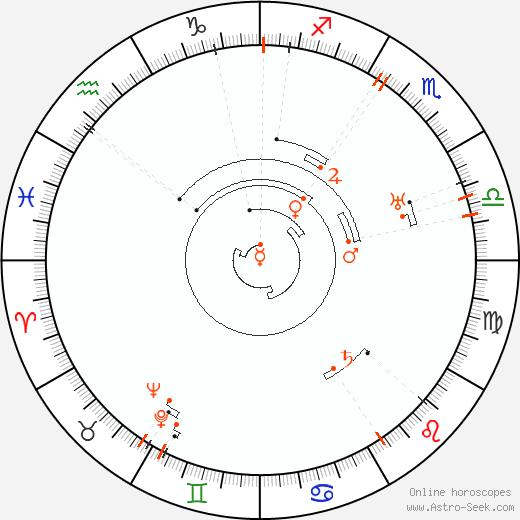 Retrograde Astro Calendar 1888, Graphic Annual Planetary Motion