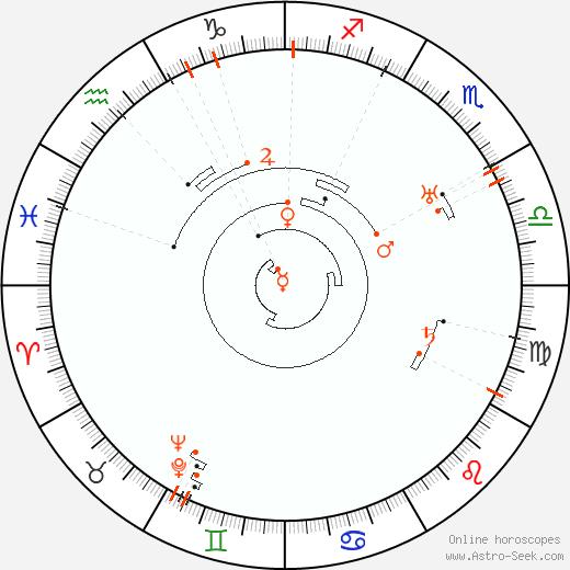 Retrograde Astro Calendar 1890, Graphic Annual Planetary Motion