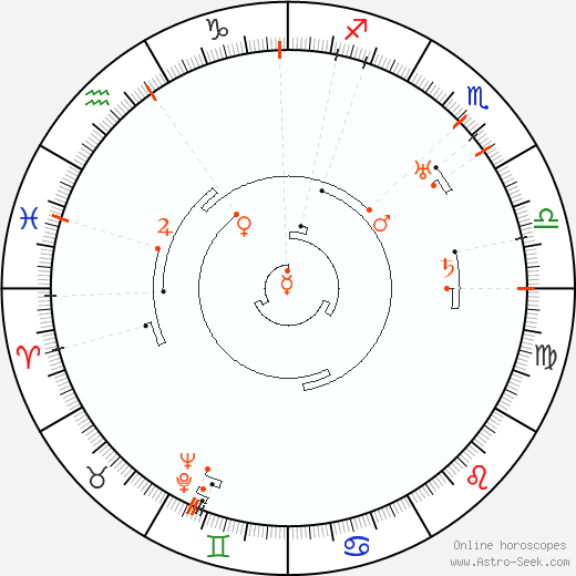 Retrograde Astro Calendar 1892, Graphic Annual Planetary Motion