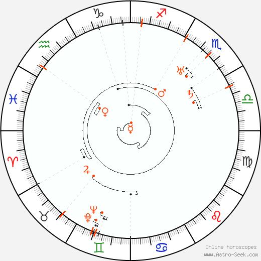 Retrograde Astro Calendar 1894, Graphic Annual Planetary Motion