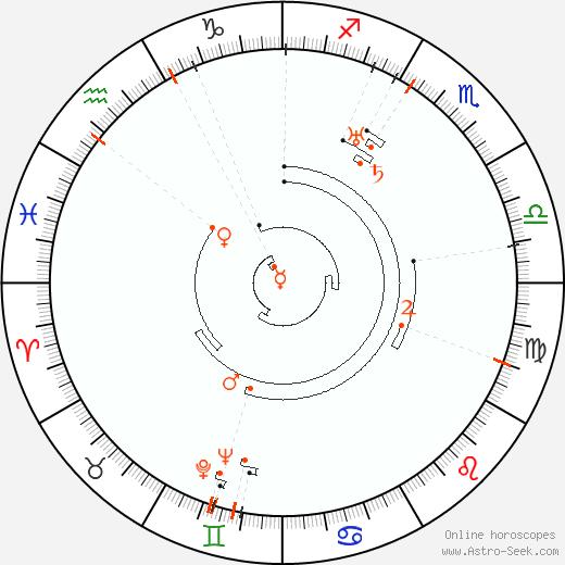 Ретроградные планеты 1897, Астро календарь