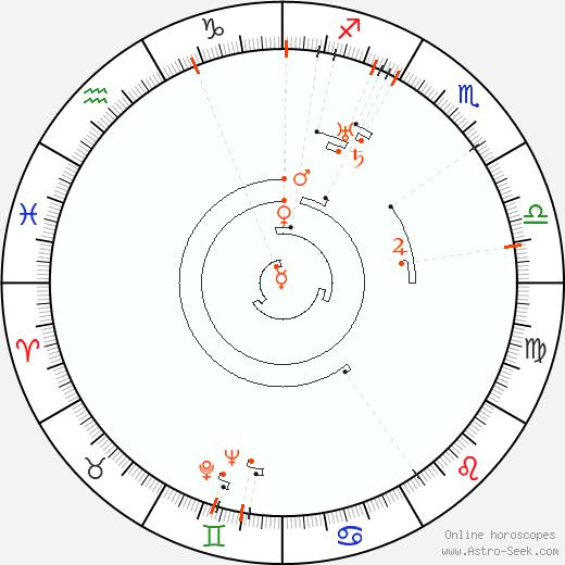 Retrograde Astro Calendar 1898, Graphic Annual Planetary Motion