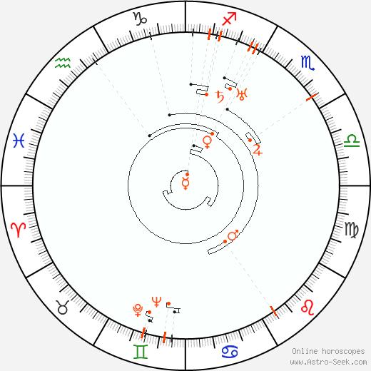 Retrograde Astro Calendar 1899, Graphic Annual Planetary Motion