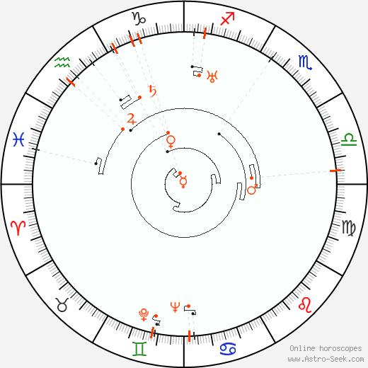 Retrograde Astro Calendar 1903, Graphic Annual Planetary Motion