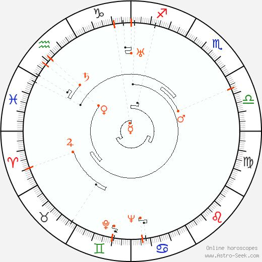 Retrograde Astro Calendar 1905, Graphic Annual Planetary Motion