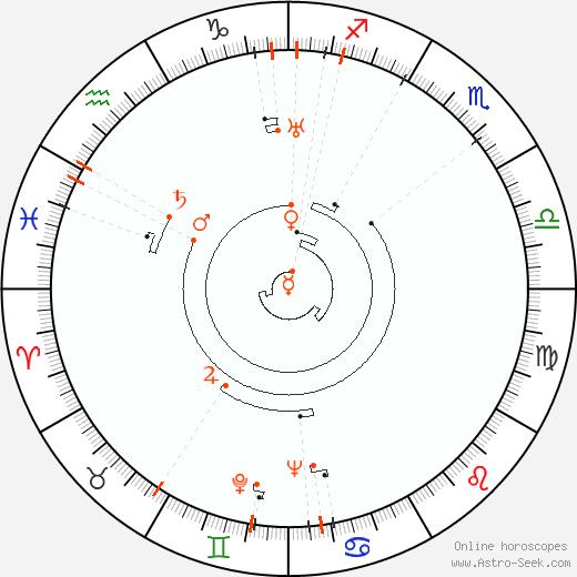 Ретроградные планеты 1906, Астро календарь