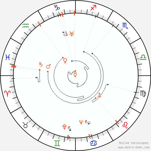 Retrograde Astro Calendar 1908, Graphic Annual Planetary Motion
