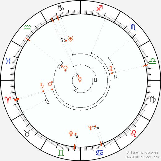 Ретроградные планеты 1910, Астро календарь