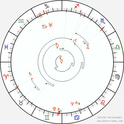 Ретроградные планеты 1911, Астро календарь
