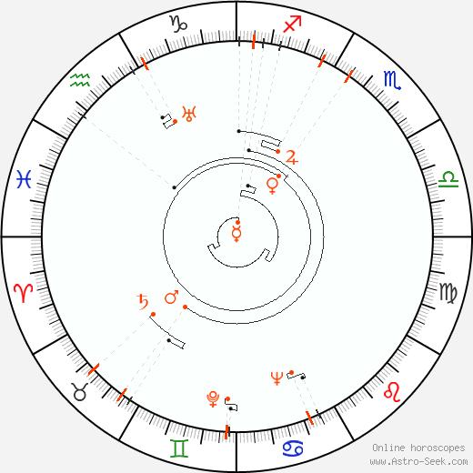 Ретроградные планеты 1912, Астро календарь
