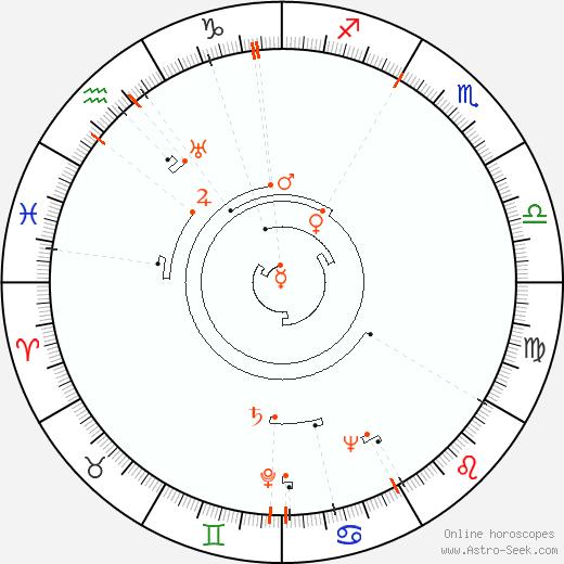 Retrograde Astro Calendar 1915, Graphic Annual Planetary Motion