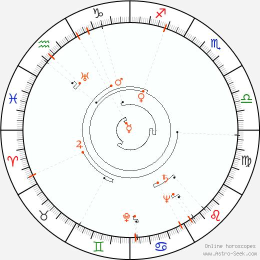 Retrograde Astro Calendar 1917, Graphic Annual Planetary Motion