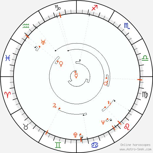 Retrograde Astro Calendar 1918, Graphic Annual Planetary Motion