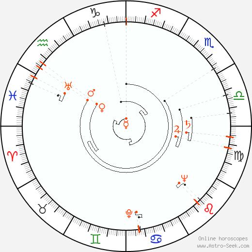 Retrograde Astro Calendar 1921, Graphic Annual Planetary Motion